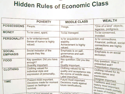 "Eliza Myrie. \""Hidden Rules of Economic Class.\"" Printed textbook diagram."
